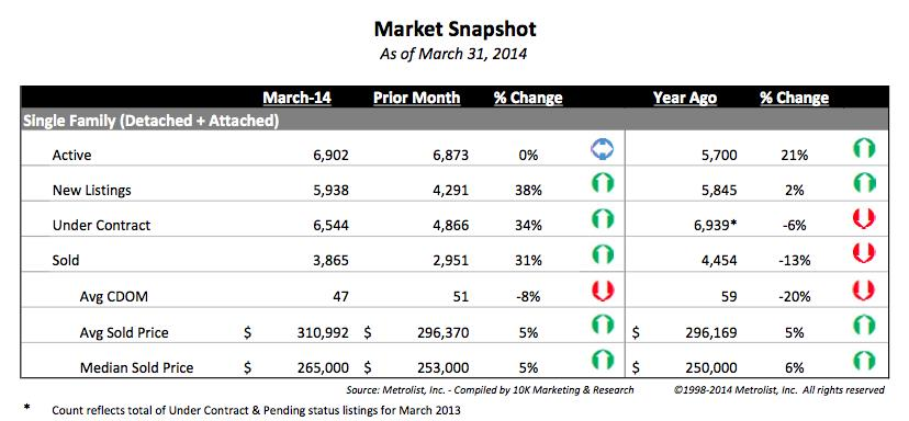 Metrolist March stats release 1 Denver Metro sales pick up significantly